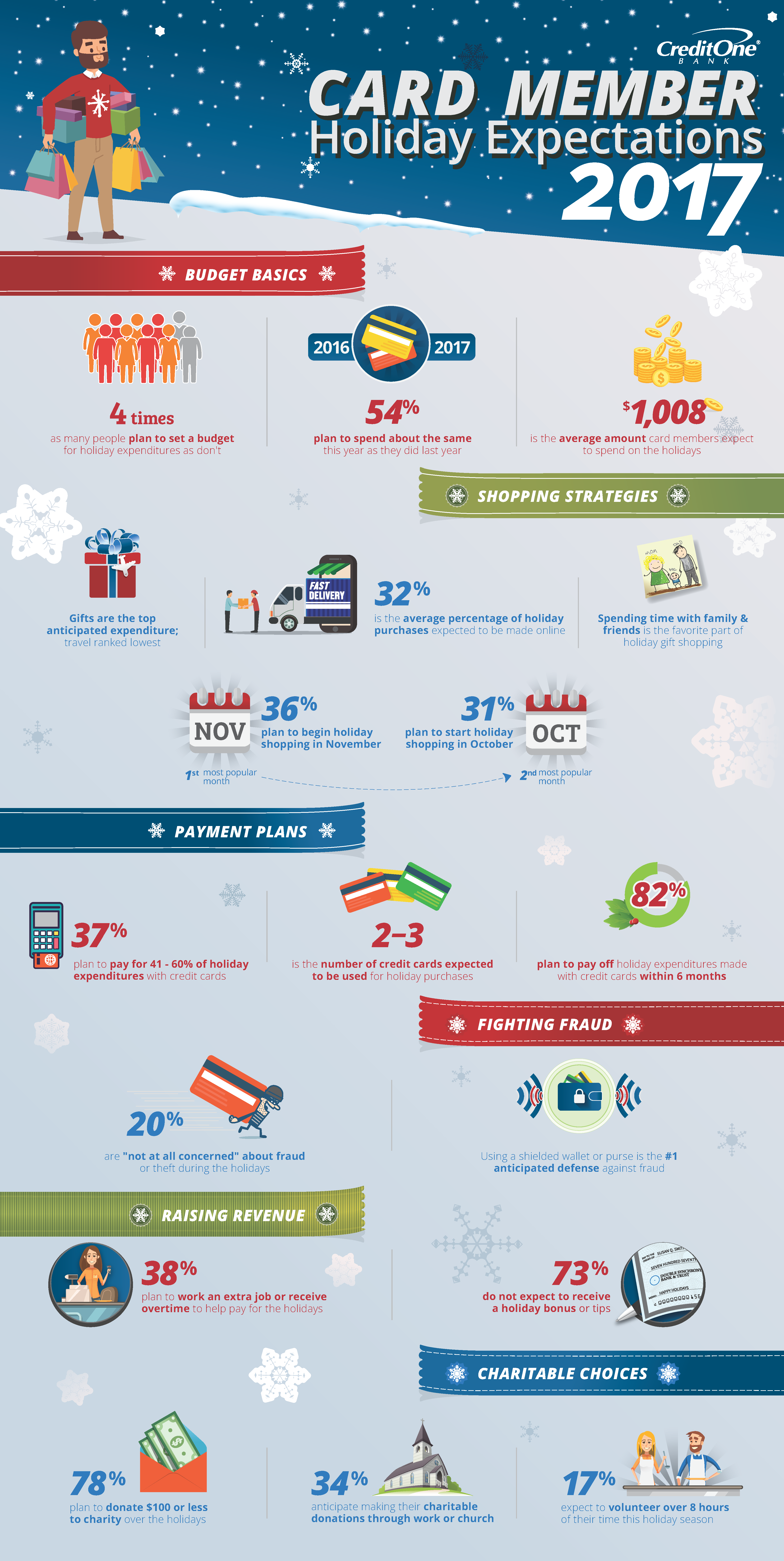 Credit One Bank Card Member 2017 Holiday Expectations [Infographic]