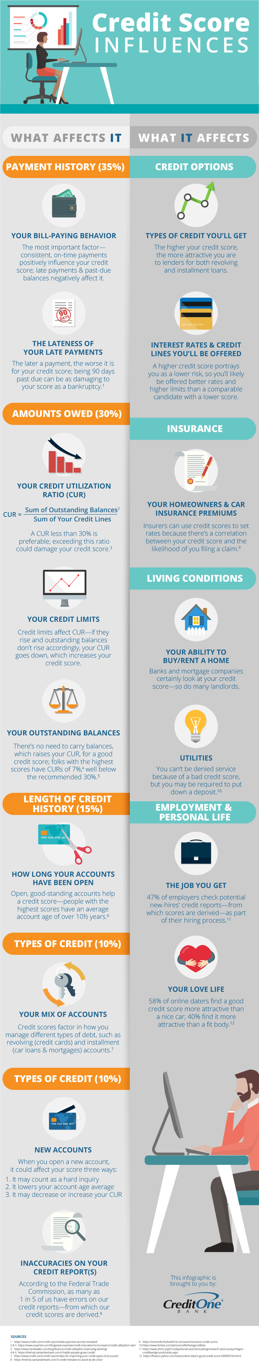 What Affects Your Credit Score & What It Affects [Infographic]