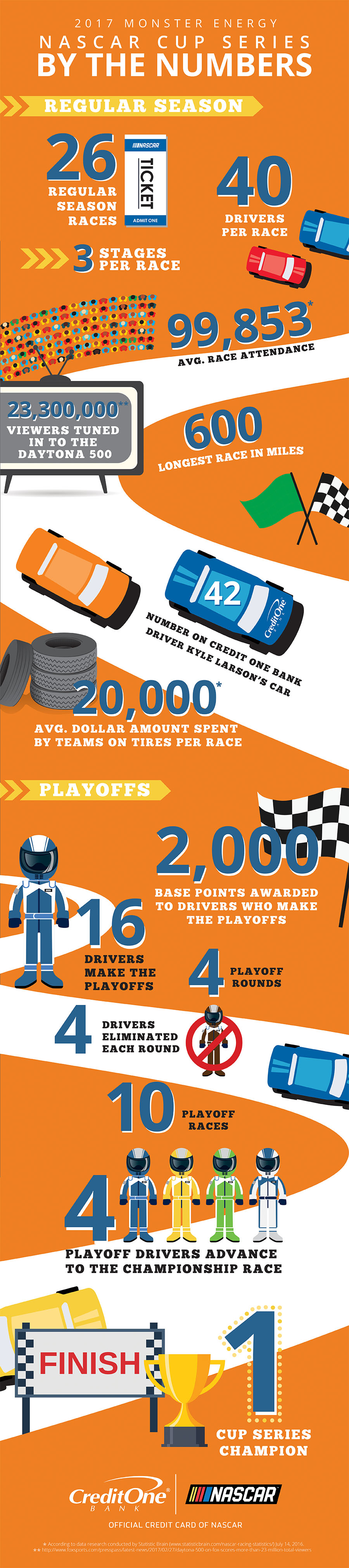 NASCAR by the Numbers [Infographic]