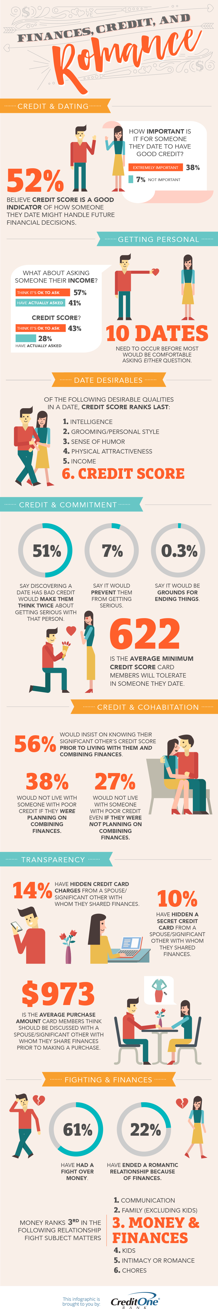 Finances, Credit and Romance Infographic