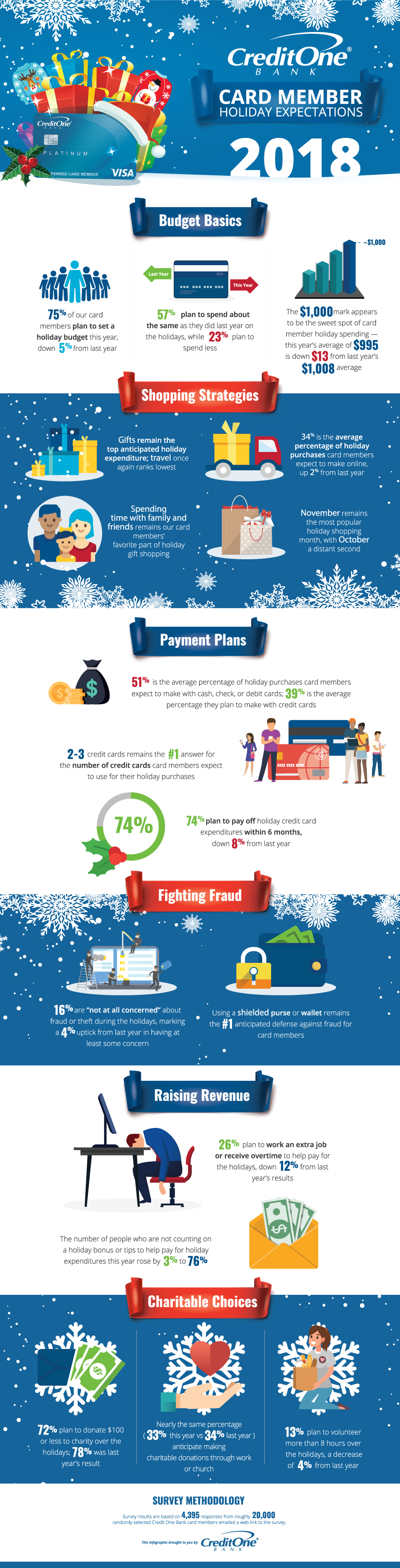 Card Member Expected Holiday Spending & More [Infographic]