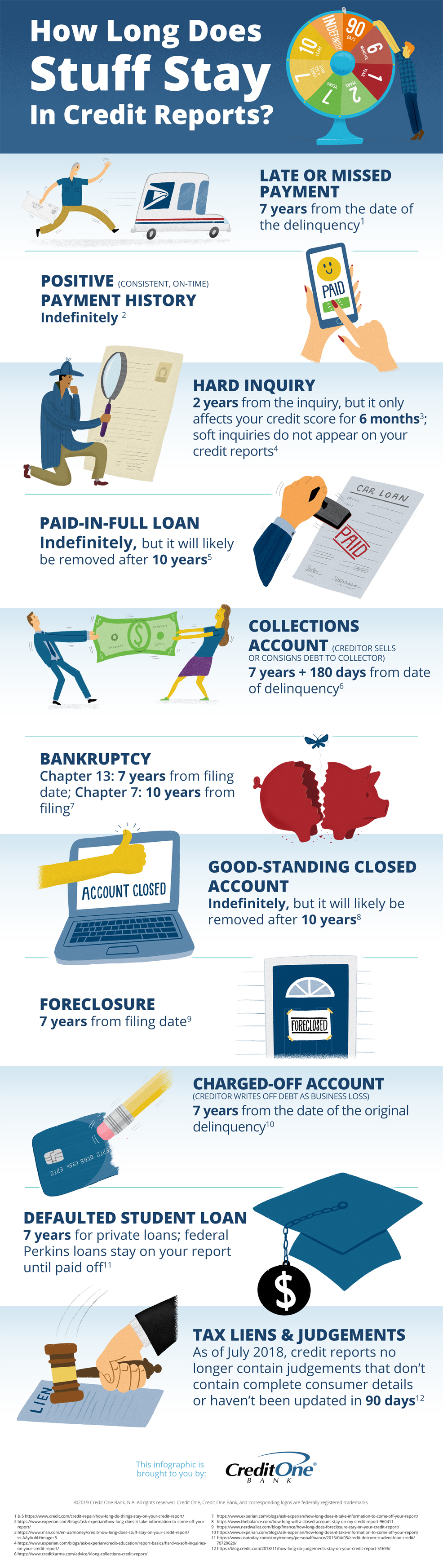 How Long Information Stays in Credit Reports [Infographic]