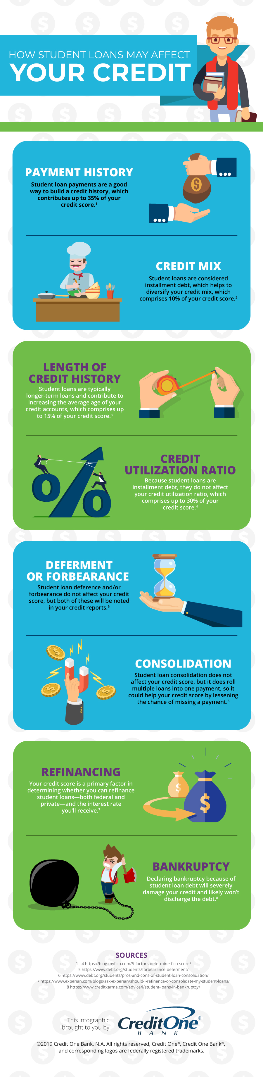 How Student Loans Affect Credit [Infographic]