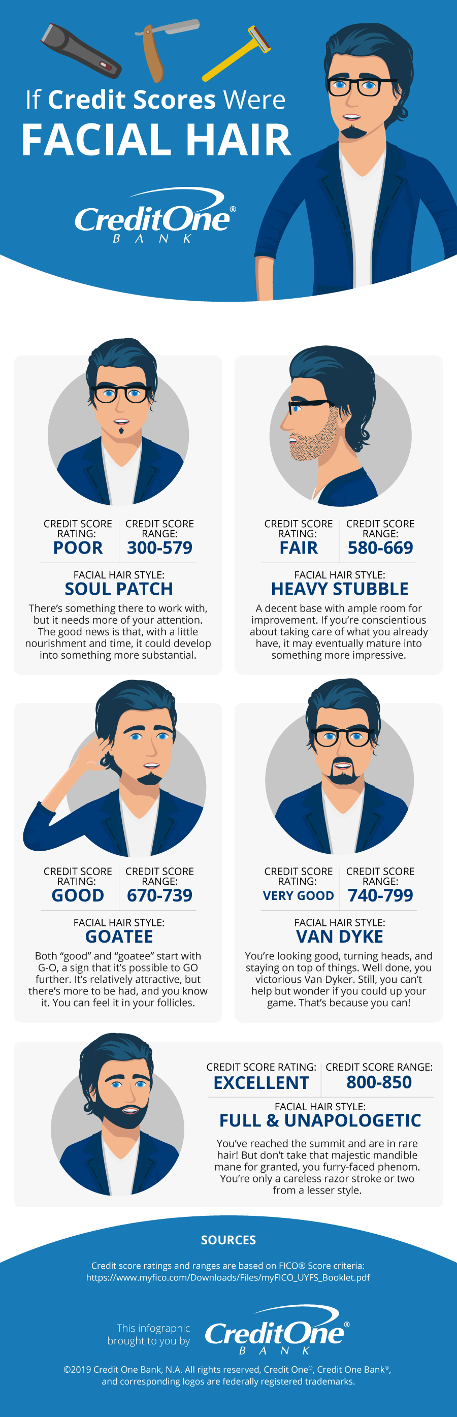 What Kind of Beard Would Your Credit Score Be?