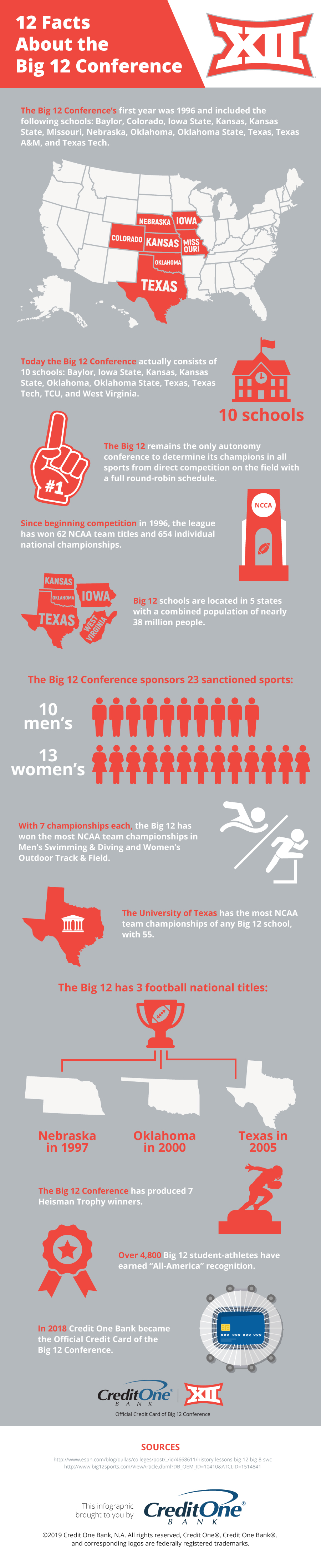 Big 12 Conference Facts