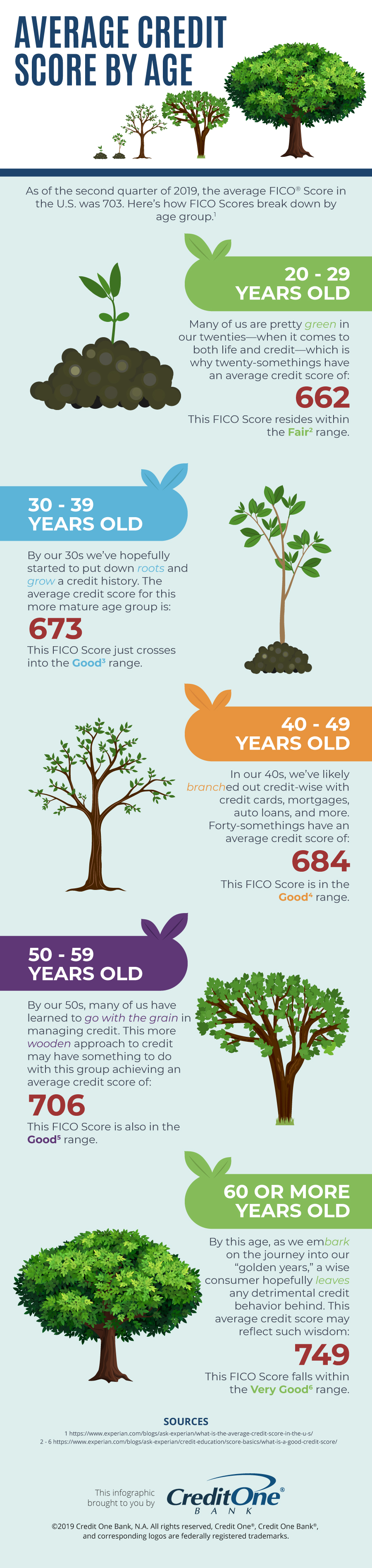Infographic on average credit score by age